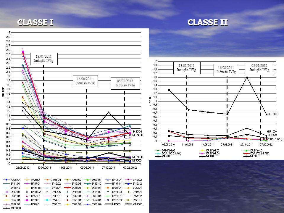 CLASSE I CLASSE II 13/01/2011 Indução IVIg 13/01/2011 Indução IVIg 16/08/2011 Indução IVIg 16/08/2011 Indução IVIg 05/01/2012 Indução IVIg