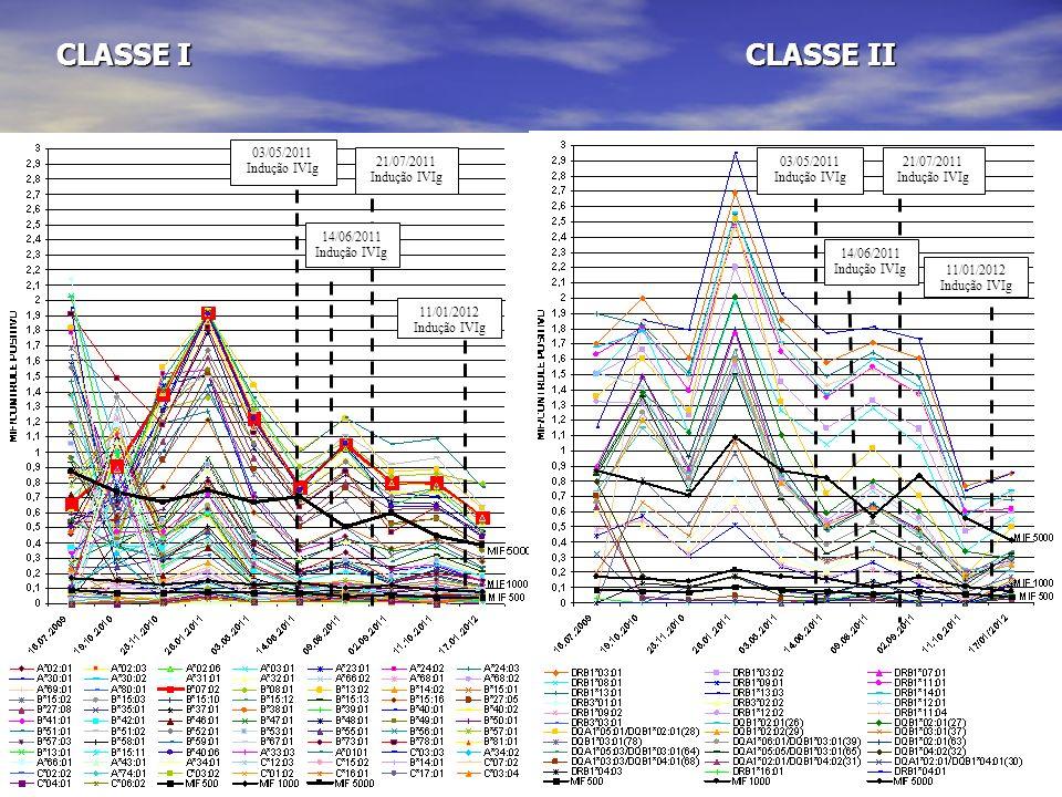 CLASSE I CLASSE II 03/05/2011 Indução IVIg 03/05/2011 Indução IVIg 14/06/2011 Indução IVIg 14/06/2011 Indução IVIg 21/07/2011 Indução IVIg 21/07/2011