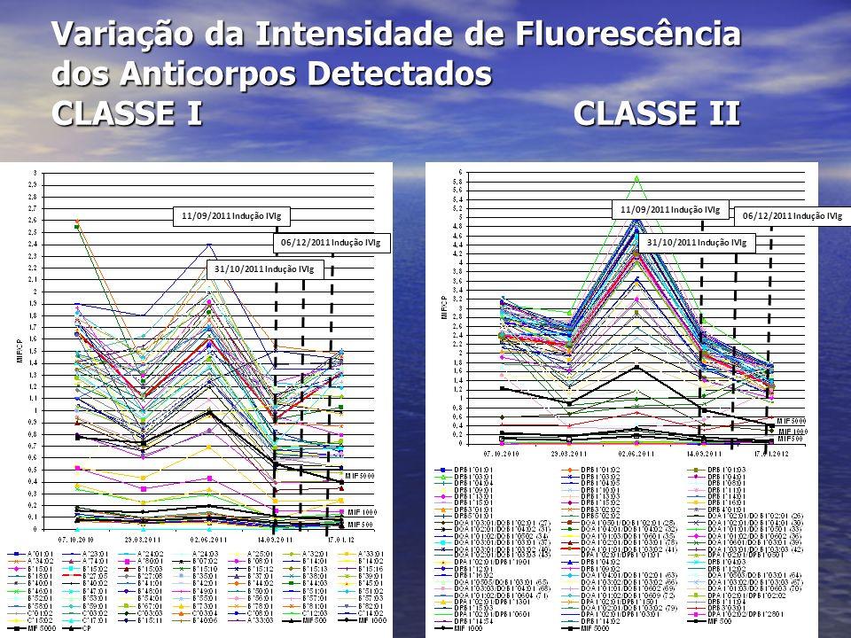 Variação da Intensidade de Fluorescência dos Anticorpos Detectados CLASSE I CLASSE II 11/09/2011 Indução IVIg 31/10/2011 Indução IVIg 06/12/2011 Induç