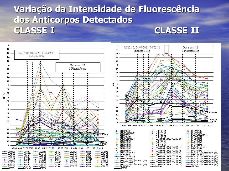 Variação da Intensidade de Fluorescência dos Anticorpos Detectados CLASSE I CLASSE II 02/12/10, 04/04/2011, 04/05/11 Indução IVIg 02/12/10, 04/04/2011