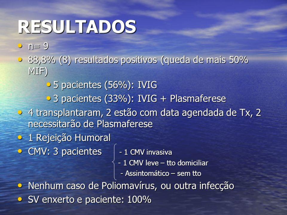 RESULTADOS n= 9 n= 9 88,8% (8) resultados positivos (queda de mais 50% MIF) 88,8% (8) resultados positivos (queda de mais 50% MIF) 5 pacientes (56%):