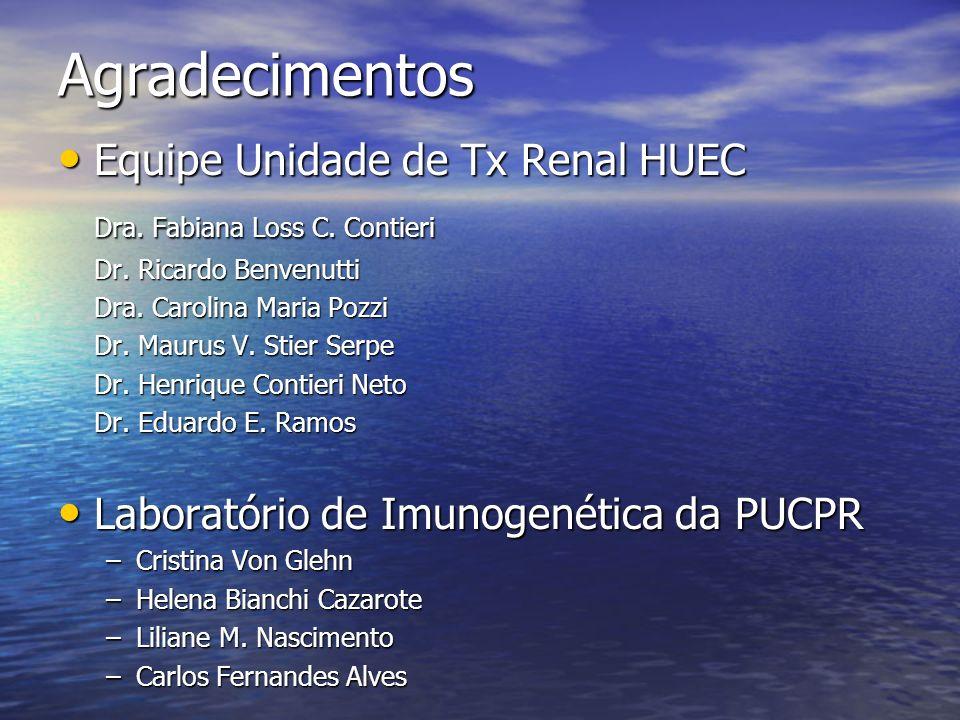Agradecimentos Equipe Unidade de Tx Renal HUEC Equipe Unidade de Tx Renal HUEC Dra. Fabiana Loss C. Contieri Dr. Ricardo Benvenutti Dra. Carolina Mari