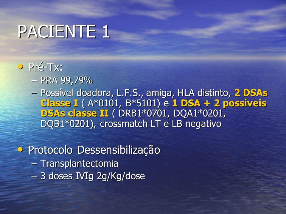 PACIENTE 6 E.F.P., 36 anos, fem, divorciada, aposentada, natural e procedente de Laranjal – PR E.F.P., 36 anos, fem, divorciada, aposentada, natural e procedente de Laranjal – PR Doença de base: GNC Doença de base: GNC DRC/ HD desde set/2008 DRC/ HD desde set/2008 G4P3C1A0 G4P3C1A0 Transfusão sanguínea: 7 UI Transfusão sanguínea: 7 UI PRA 97%, 1 possível doador, irmão, HLA distinto, x-match negativo, 2 possíveis DSAs: B*3501 MIF > 5000 e DQB1*0501 MIF 500 PRA 97%, 1 possível doador, irmão, HLA distinto, x-match negativo, 2 possíveis DSAs: B*3501 MIF > 5000 e DQB1*0501 MIF 500 PROTOCOLO DE DESSENSIBILIZAÇÃO PROTOCOLO DE DESSENSIBILIZAÇÃO 3 doses de IVIg 2g/Kg/dia 3 doses de IVIg 2g/Kg/dia