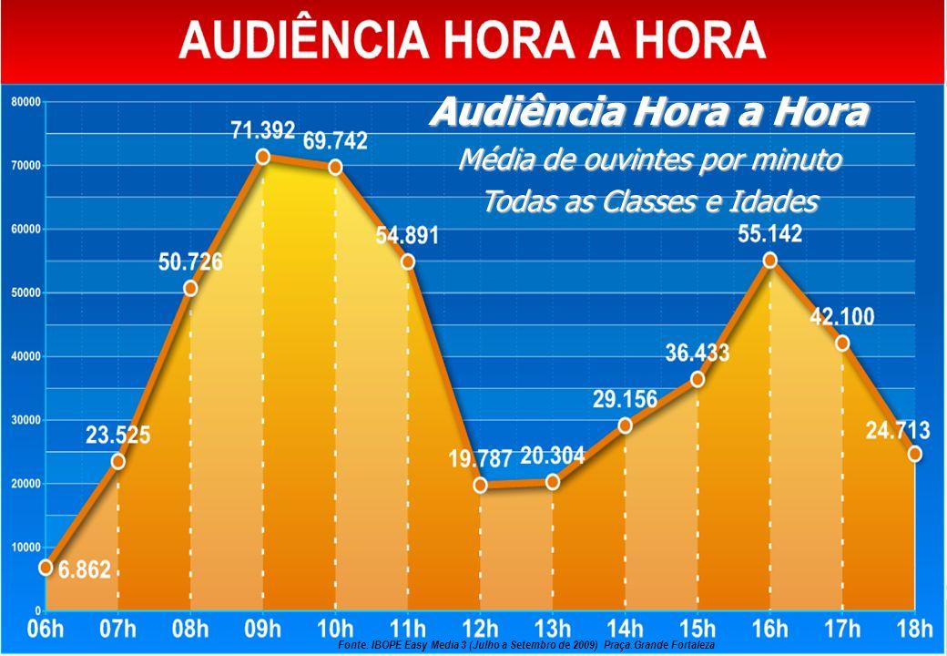 Audiência Hora a Hora Média de ouvintes por minuto Todas as Classes e Idades Fonte: IBOPE Easy Media 3 (Julho a Setembro de 2009) Praça:Grande Fortale