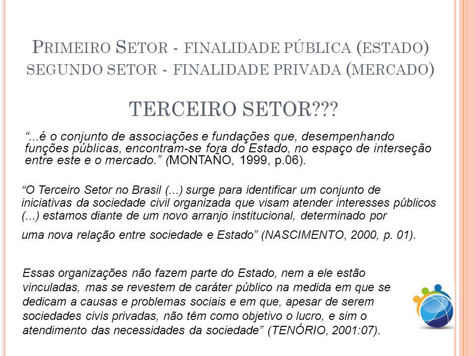 P RIMEIRO S ETOR - FINALIDADE PÚBLICA ( ESTADO ) SEGUNDO SETOR - FINALIDADE PRIVADA ( MERCADO ) TERCEIRO SETOR??? O Terceiro Setor no Brasil (...) sur