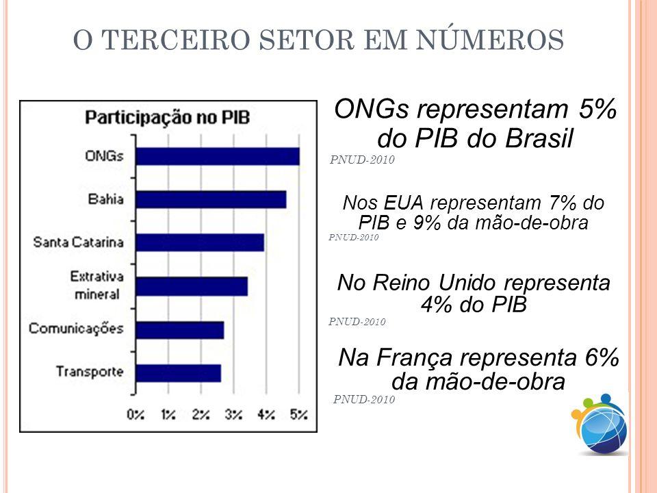 O TERCEIRO SETOR EM NÚMEROS ONGs representam 5% do PIB do Brasil PNUD-2010 Nos EUA representam 7% do PIB e 9% da mão-de-obra PNUD-2010 No Reino Unido