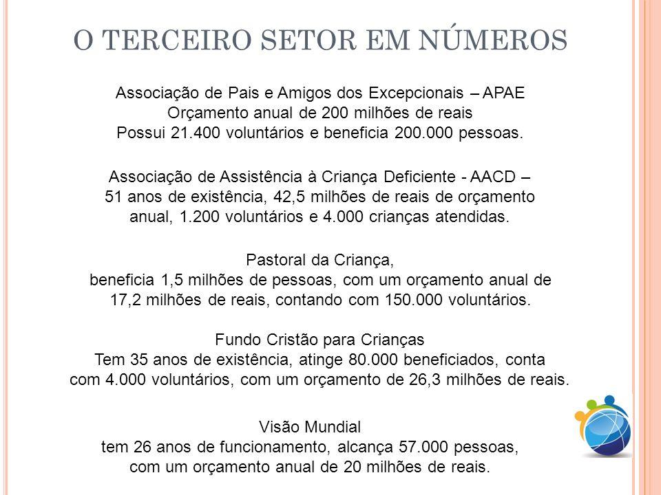O TERCEIRO SETOR EM NÚMEROS Associação de Pais e Amigos dos Excepcionais – APAE Orçamento anual de 200 milhões de reais Possui 21.400 voluntários e be