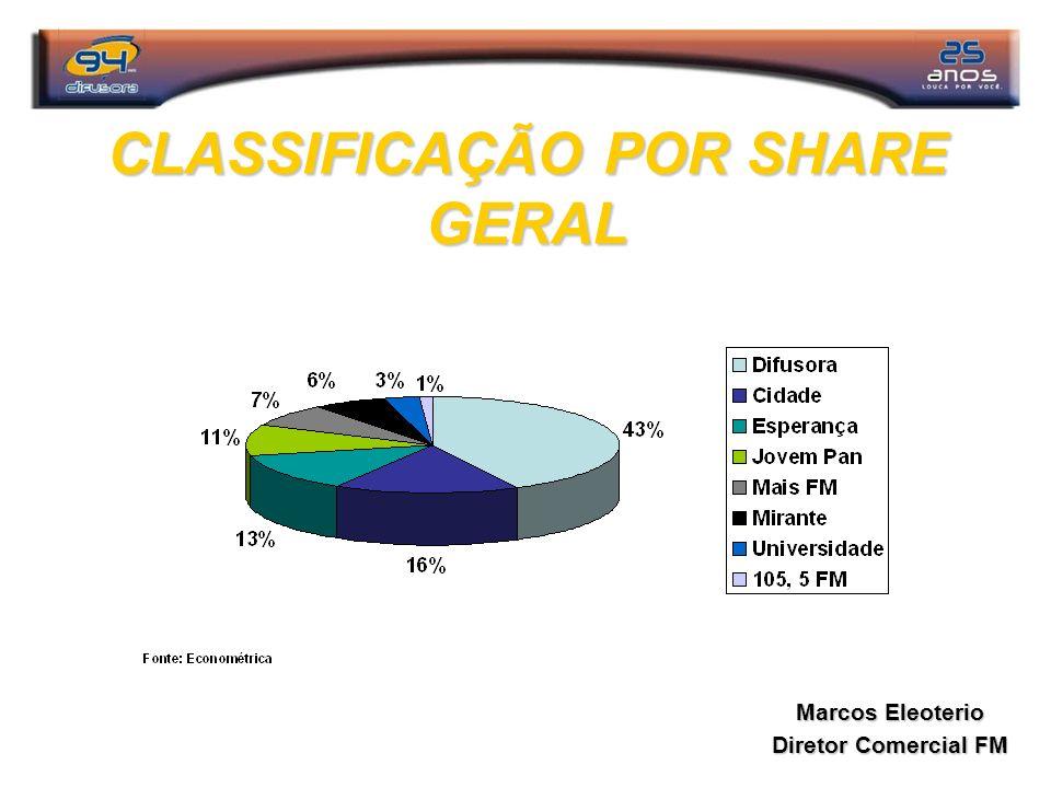 CLASSIFICAÇÃO POR SHARE GERAL Marcos Eleoterio Diretor Comercial FM