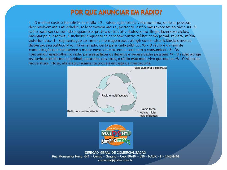 DIREÇÃO GERAL DE COMERCIALIZAÇÃO Rua Monsenhor Nuno, 641 – Centro – Suzano – Cep: 86740 – 090 – PABX: (11) 4745-4444 comercial@dsfm.com.br HORA CERTAALTO TIETÊ E VALECOMERCIAL 12X12SEG / DOMR$ 9.000,00 BLITZ/PEDÁGIOALTO TIETÊ/VALEPROMOÇÃOA COMBINARR$ 750,00/ HORA TESTEMUNHALALTO TIETÊ/VALEAO VIVO90R$ 80,00 + CACHÊ DS NOTÍCIAALTO TIETÊ/VALEHORA CHEIASEG / DOMR$ 6.000,00 CONVERSÃO: 60CUSTO DE 30X 1.9 45CUSTO DE 30X 1.5 15CUSTO DE 30X 0.8 10CUSTO DE 30X 0.5 5CUSTO DE 15/ 3 CANCELAMENTO: TODO CANCELAMENTO DEVE SER SOLICITADO COM 30 DIAS DE ANTECEDÊNCIA POR ESCRITO.