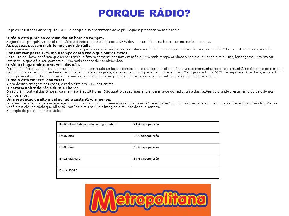 PORQUE RÁDIO? Veja os resultados da pesquisa IBOPE e porque sua organização deve privilegiar a presença no meio rádio. O rádio está junto ao consumido