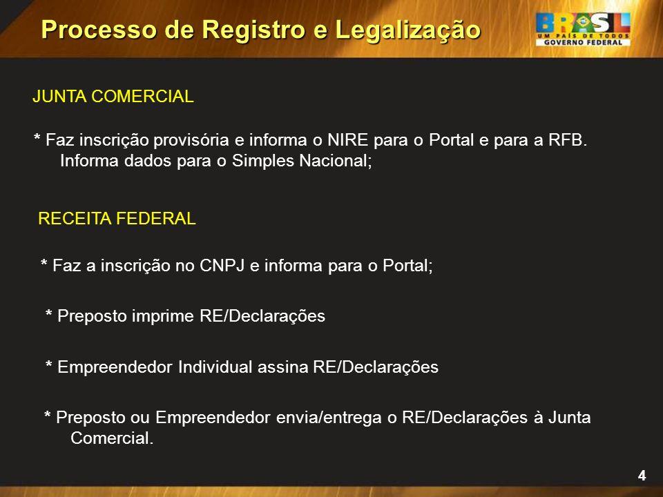 3 * Realiza pesquisa de nome empresarial pelo Portal do Empreendedor, na base de dados da Junta Comercial e no Cadastro Nacional de Empresas (CNE); *