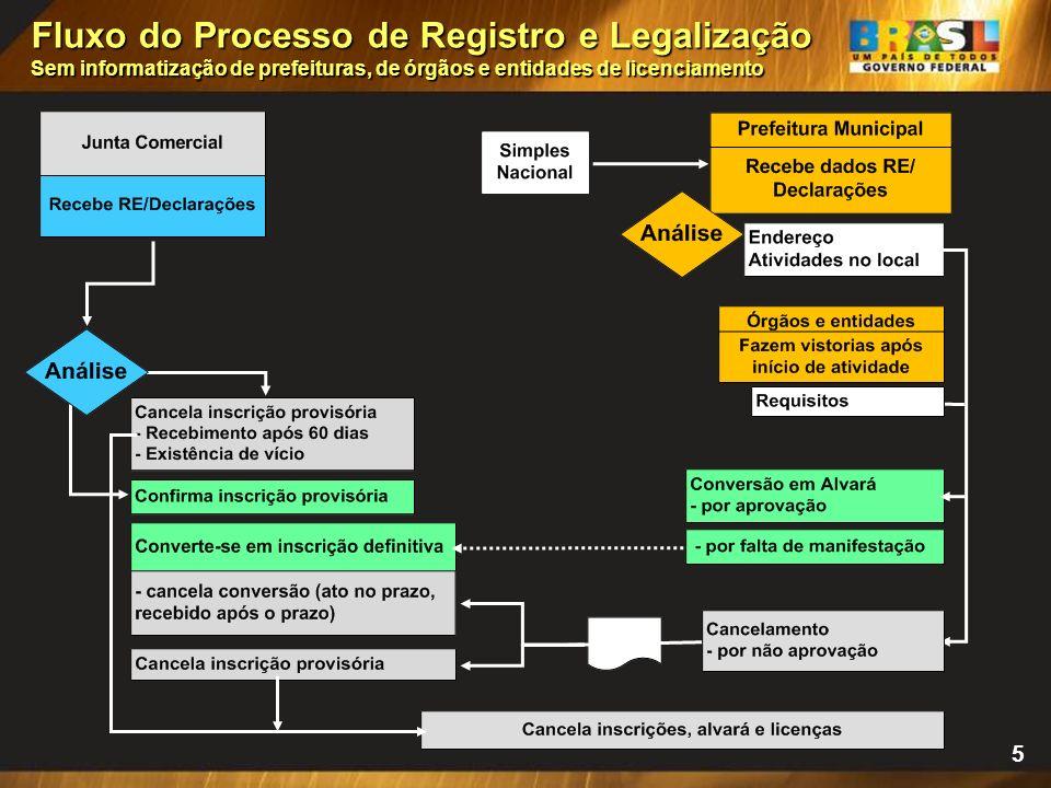 4 * Preposto imprime RE/Declarações * Preposto ou Empreendedor envia/entrega o RE/Declarações à Junta Comercial. Processo de Registro e Legalização *