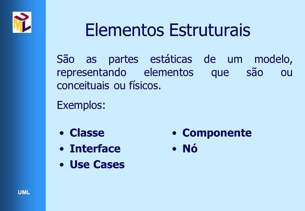 UML São as partes estáticas de um modelo, representando elementos que são ou conceituais ou físicos. Exemplos: Elementos Estruturais Classe Interface