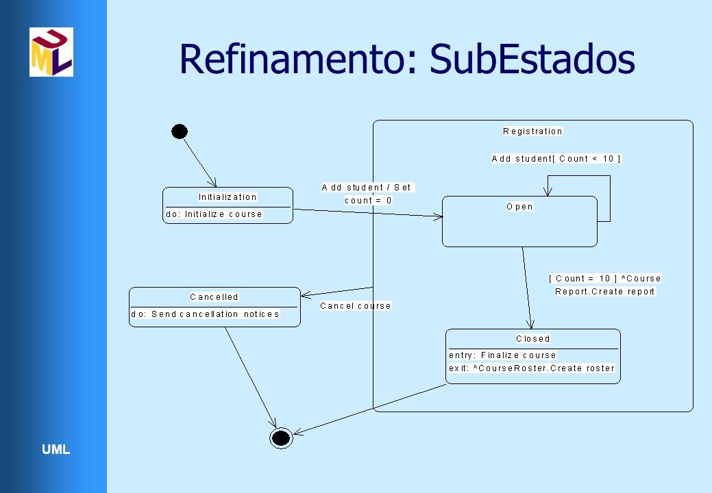 UML Refinamento: SubEstados