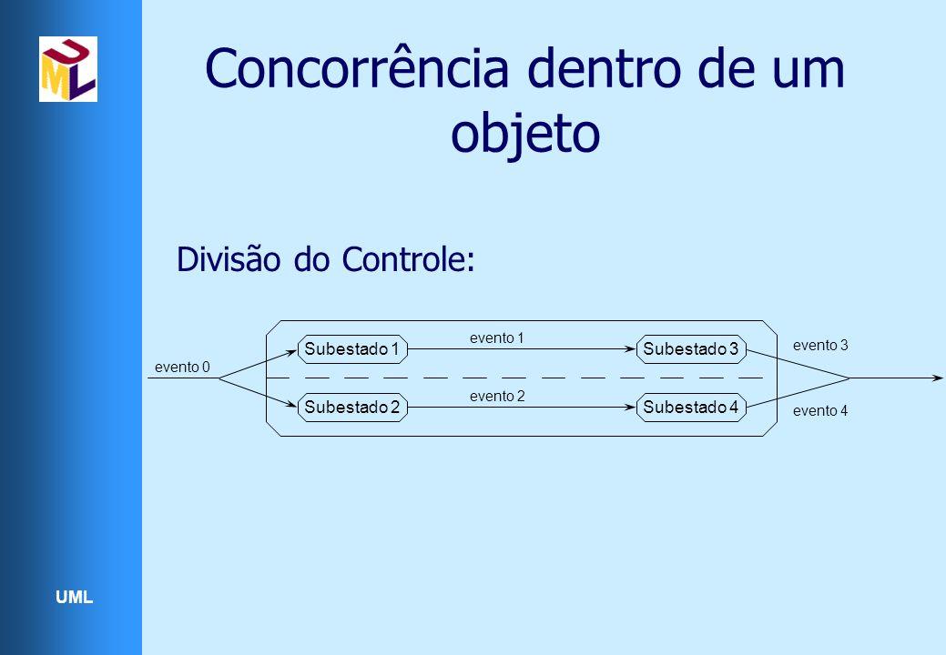 UML Divisão do Controle: Subestado 1 Subestado 2Subestado 4 Subestado 3 evento 0 evento 1 evento 2 evento 3 evento 4 Concorrência dentro de um objeto