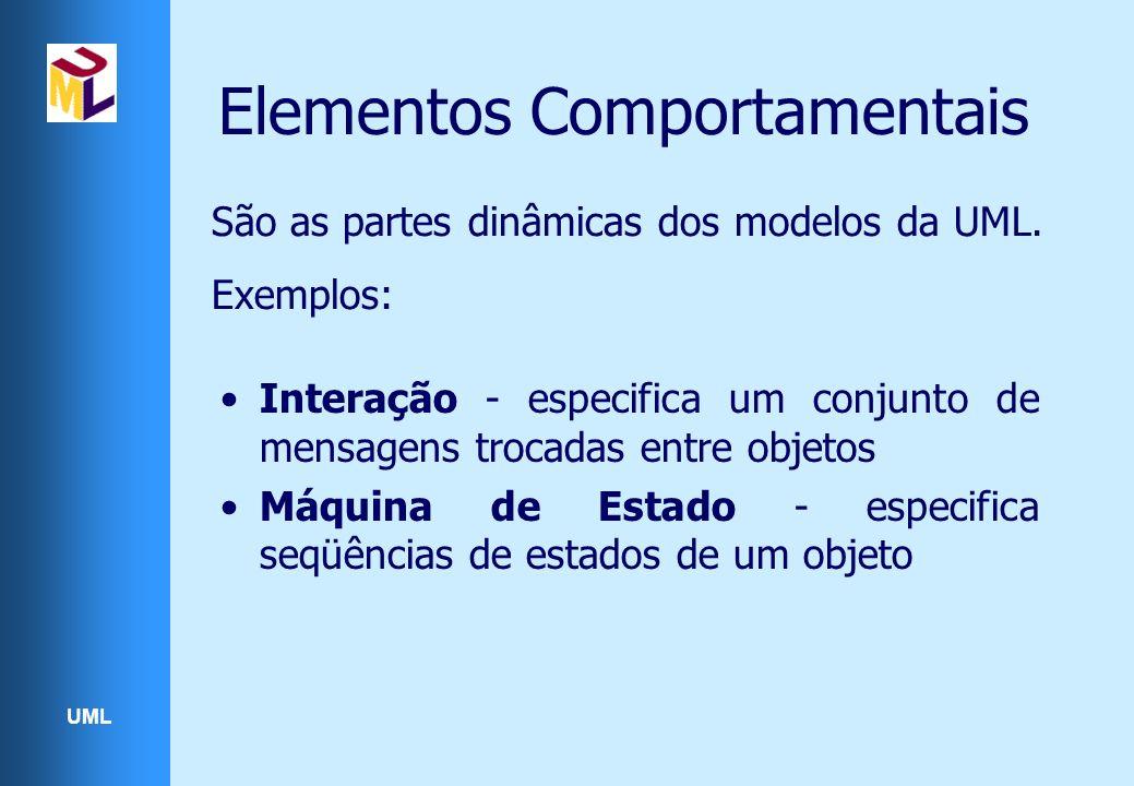 UML Elementos Comportamentais São as partes dinâmicas dos modelos da UML. Exemplos: Interação - especifica um conjunto de mensagens trocadas entre obj
