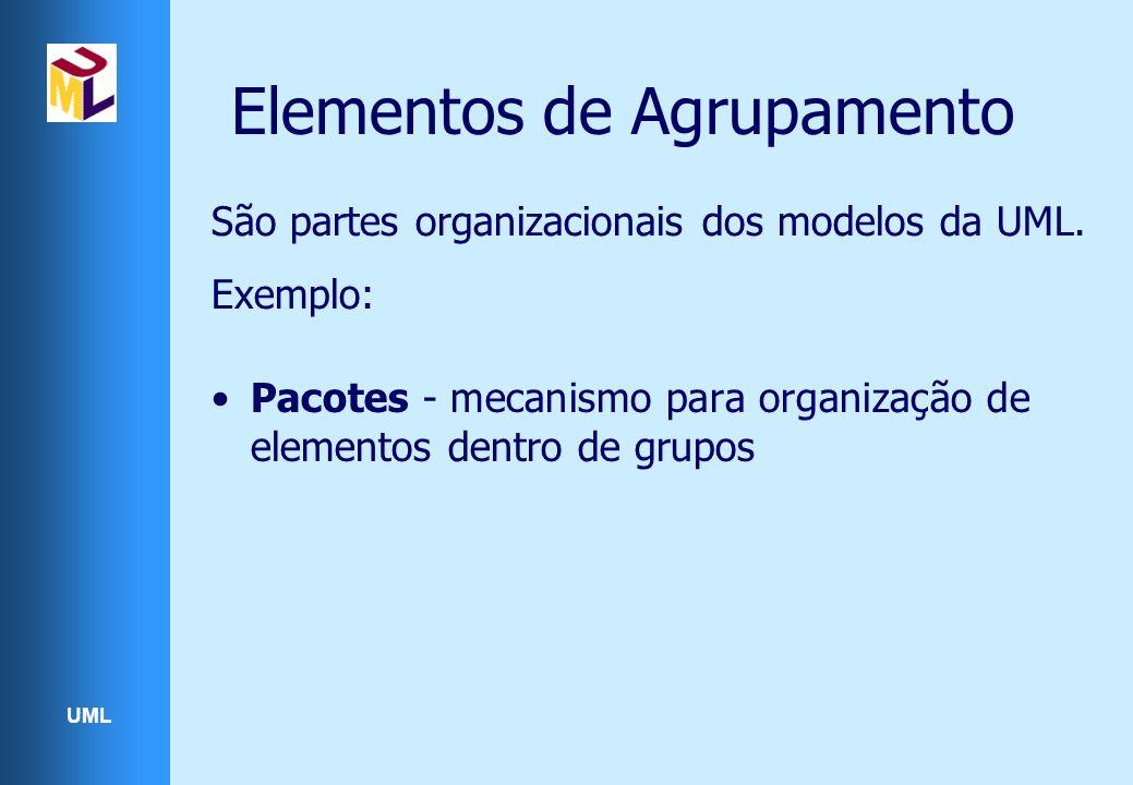 UML Elementos de Agrupamento São partes organizacionais dos modelos da UML. Exemplo: Pacotes - mecanismo para organização de elementos dentro de grupo