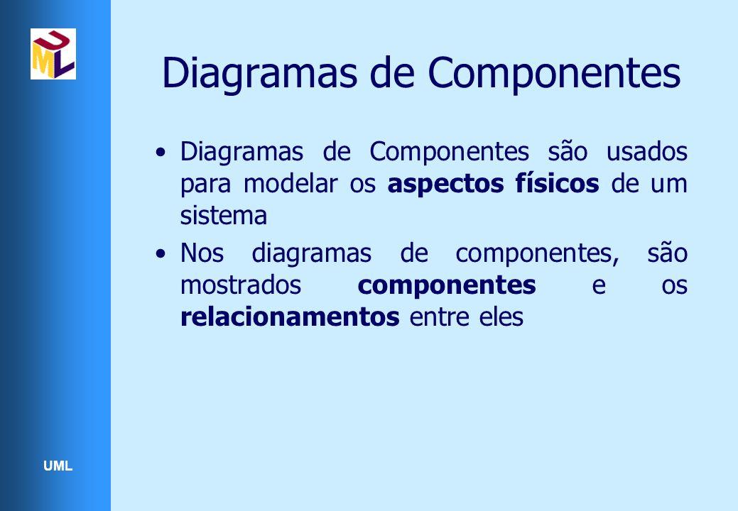 UML Diagramas de Componentes Diagramas de Componentes são usados para modelar os aspectos físicos de um sistema Nos diagramas de componentes, são mostrados componentes e os relacionamentos entre eles