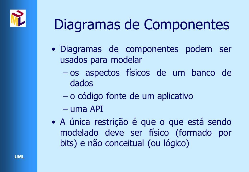 UML Diagramas de Componentes Diagramas de componentes podem ser usados para modelar –os aspectos físicos de um banco de dados –o código fonte de um ap