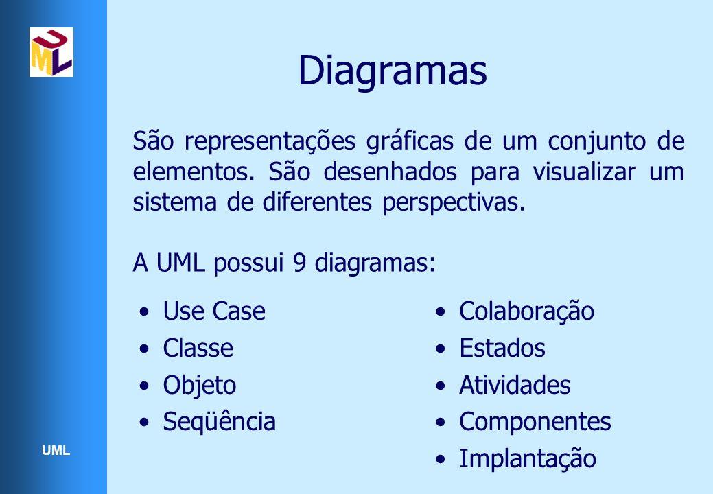 UML Diagramas São representações gráficas de um conjunto de elementos. São desenhados para visualizar um sistema de diferentes perspectivas. A UML pos