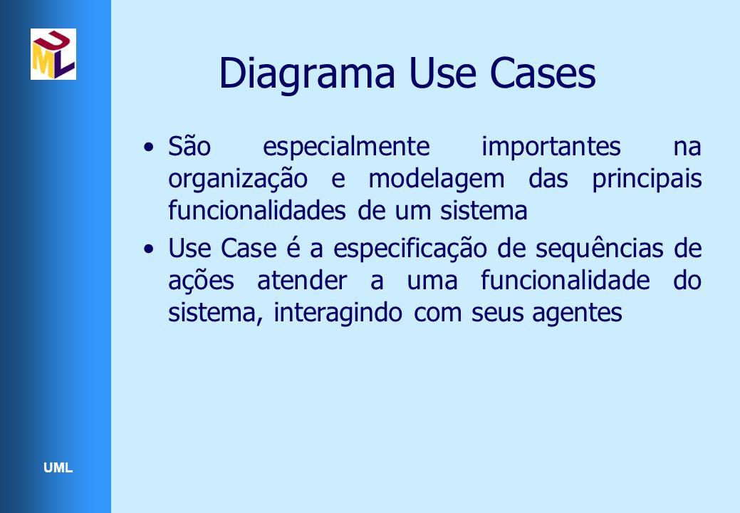 UML Diagrama Use Cases São especialmente importantes na organização e modelagem das principais funcionalidades de um sistema Use Case é a especificação de sequências de ações atender a uma funcionalidade do sistema, interagindo com seus agentes