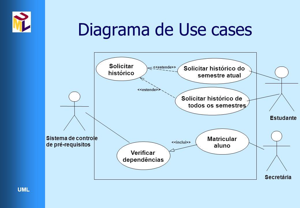 UML Diagrama de Use cases Estudante Secretária > Solicitar histórico do semestre atual Solicitar histórico de todos os semestres Solicitar histórico > Verificar dependências Matricular aluno > Sistema de controle de pré-requisitos