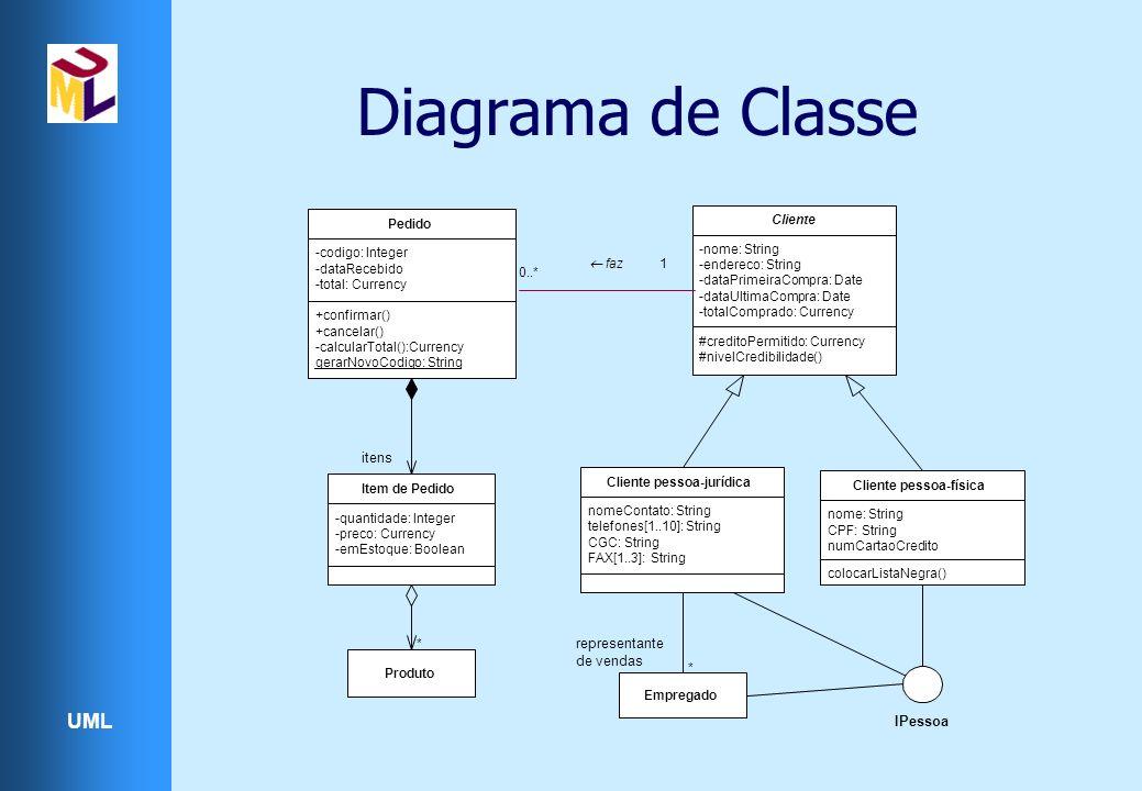 UML Diagrama de Classe +confirmar() +cancelar() -calcularTotal():Currency gerarNovoCodigo: String -codigo: Integer -dataRecebido -total: Currency Pedi