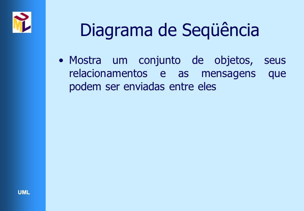 UML Diagrama de Seqüência Mostra um conjunto de objetos, seus relacionamentos e as mensagens que podem ser enviadas entre eles