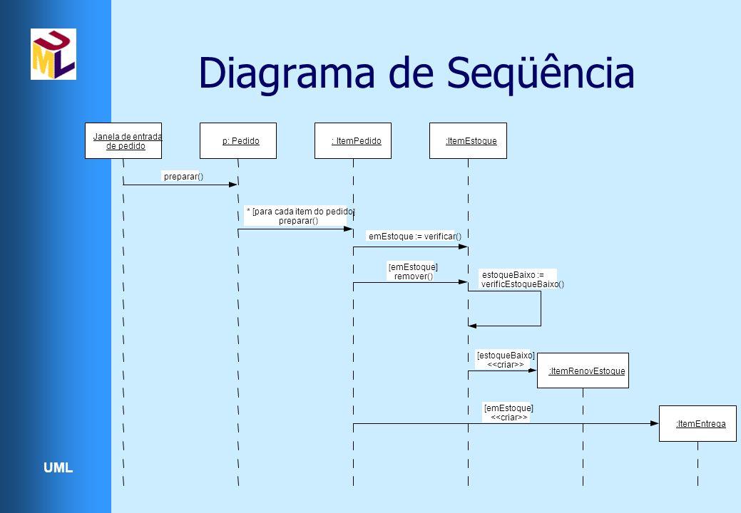 UML Diagrama de Seqüência Janela de entrada de pedido p: Pedido: ItemPedido:ItemEstoque preparar() * [para cada item do pedido ] preparar() emEstoque