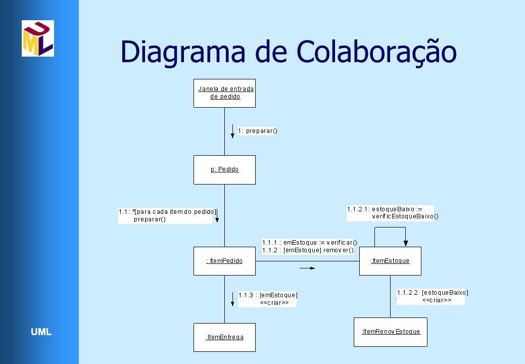 UML Diagrama de Colaboração