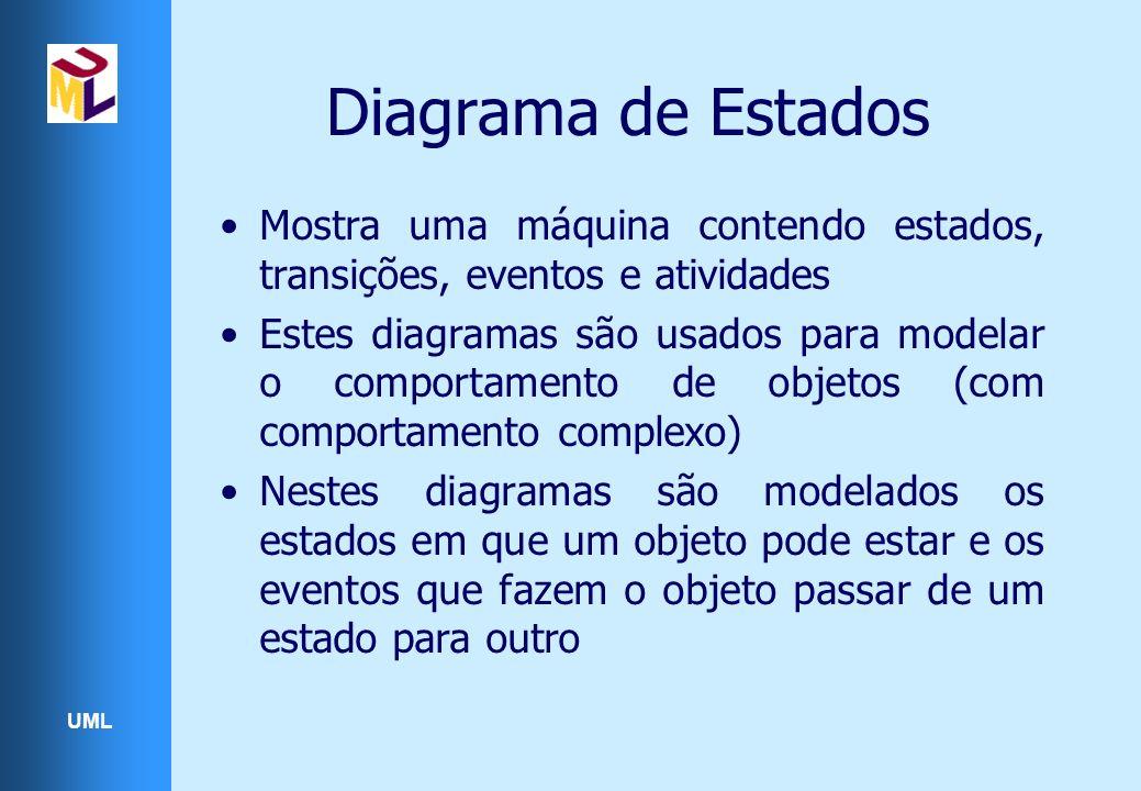 UML Diagrama de Estados Mostra uma máquina contendo estados, transições, eventos e atividades Estes diagramas são usados para modelar o comportamento