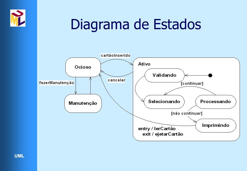 UML Diagrama de Estados