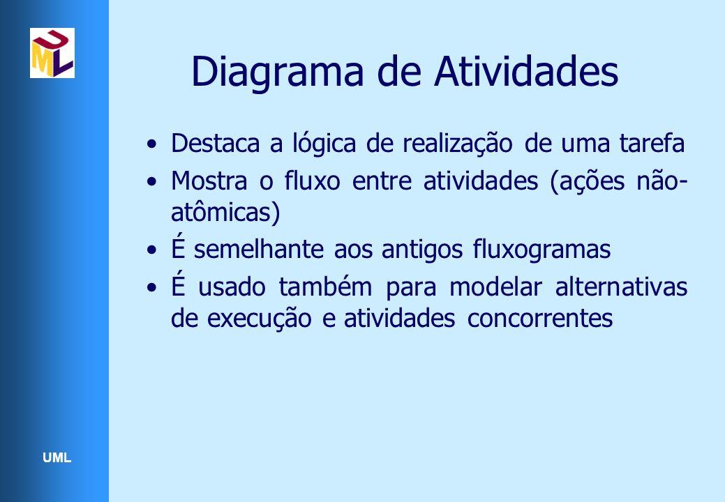 UML Diagrama de Atividades Destaca a lógica de realização de uma tarefa Mostra o fluxo entre atividades (ações não- atômicas) É semelhante aos antigos fluxogramas É usado também para modelar alternativas de execução e atividades concorrentes