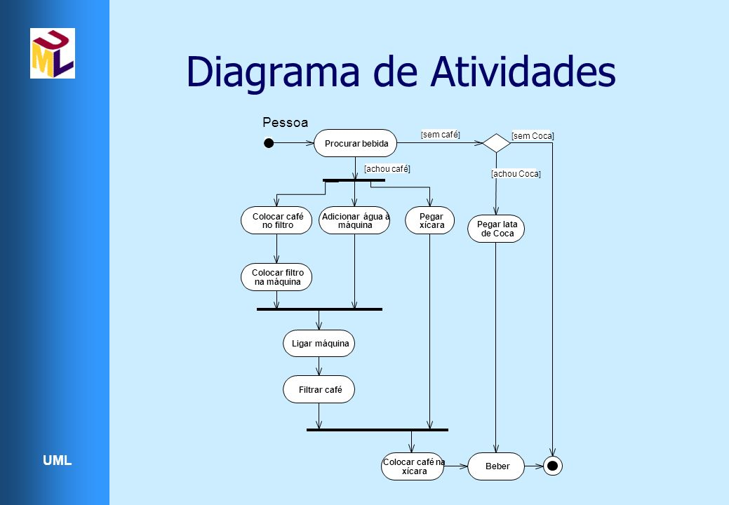 UML Diagrama de Atividades