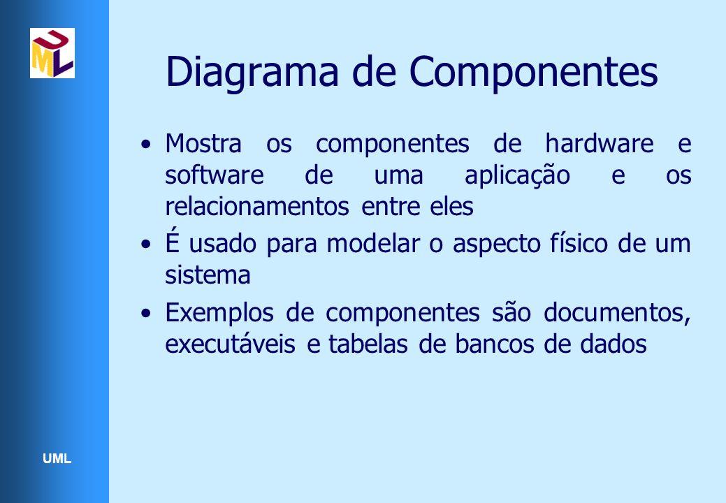 UML Diagrama de Componentes Mostra os componentes de hardware e software de uma aplicação e os relacionamentos entre eles É usado para modelar o aspecto físico de um sistema Exemplos de componentes são documentos, executáveis e tabelas de bancos de dados