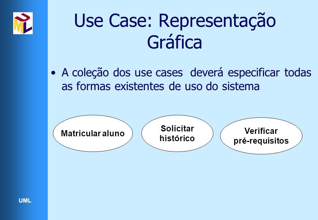 UML Use Case: Representação Gráfica Matricular aluno Solicitar histórico Verificar pré-requisitos A coleção dos use cases deverá especificar todas as
