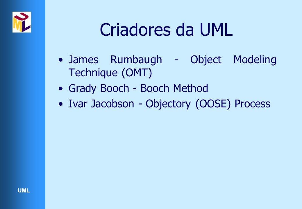 UML Criadores da UML James Rumbaugh - Object Modeling Technique (OMT) Grady Booch - Booch Method Ivar Jacobson - Objectory (OOSE) Process