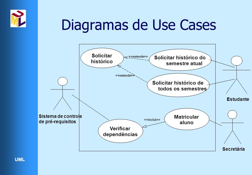 UML Diagramas de Use Cases Estudante Secretária > Solicitar histórico do semestre atual Solicitar histórico de todos os semestres Solicitar histórico > Verificar dependências Matricular aluno > Sistema de controle de pré-requisitos