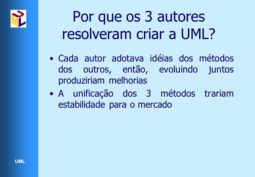 UML Por que os 3 autores resolveram criar a UML? Cada autor adotava idéias dos métodos dos outros, então, evoluindo juntos produziriam melhorias A uni