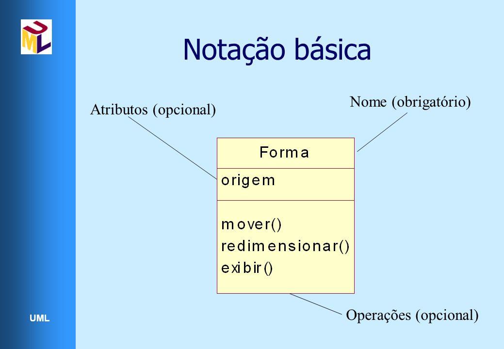 UML Notação básica Nome (obrigatório) Atributos (opcional) Operações (opcional)