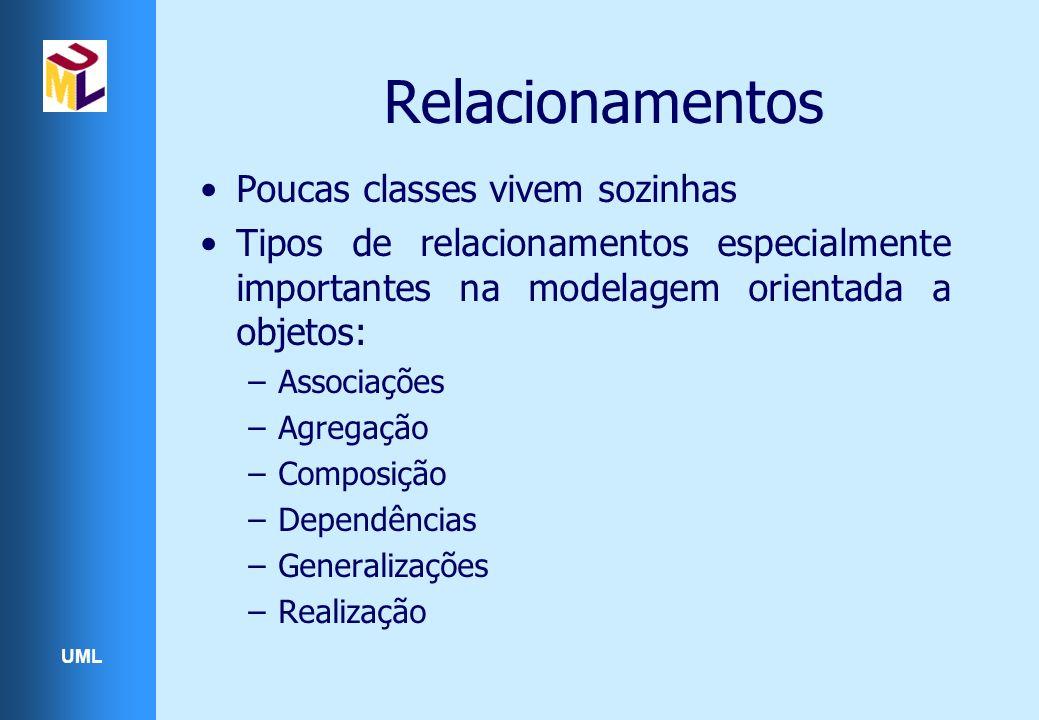 UML Relacionamentos Poucas classes vivem sozinhas Tipos de relacionamentos especialmente importantes na modelagem orientada a objetos: –Associações –Agregação –Composição –Dependências –Generalizações –Realização