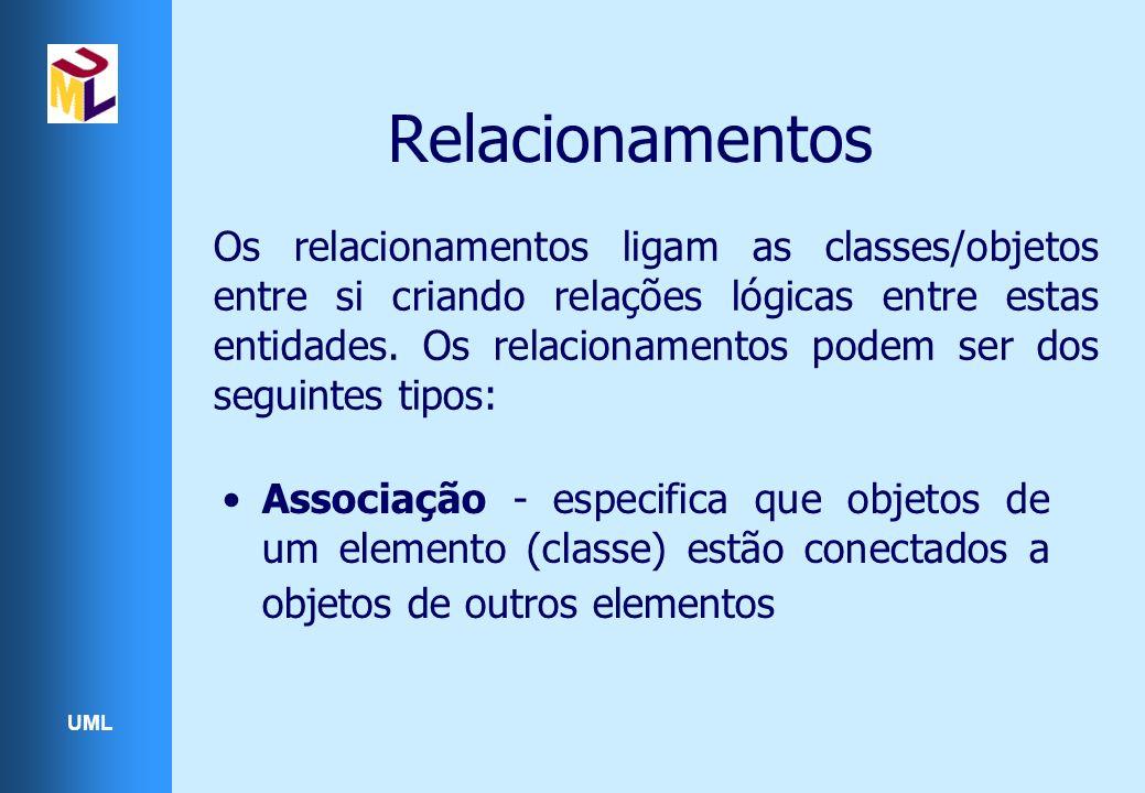 UML Os relacionamentos ligam as classes/objetos entre si criando relações lógicas entre estas entidades. Os relacionamentos podem ser dos seguintes ti