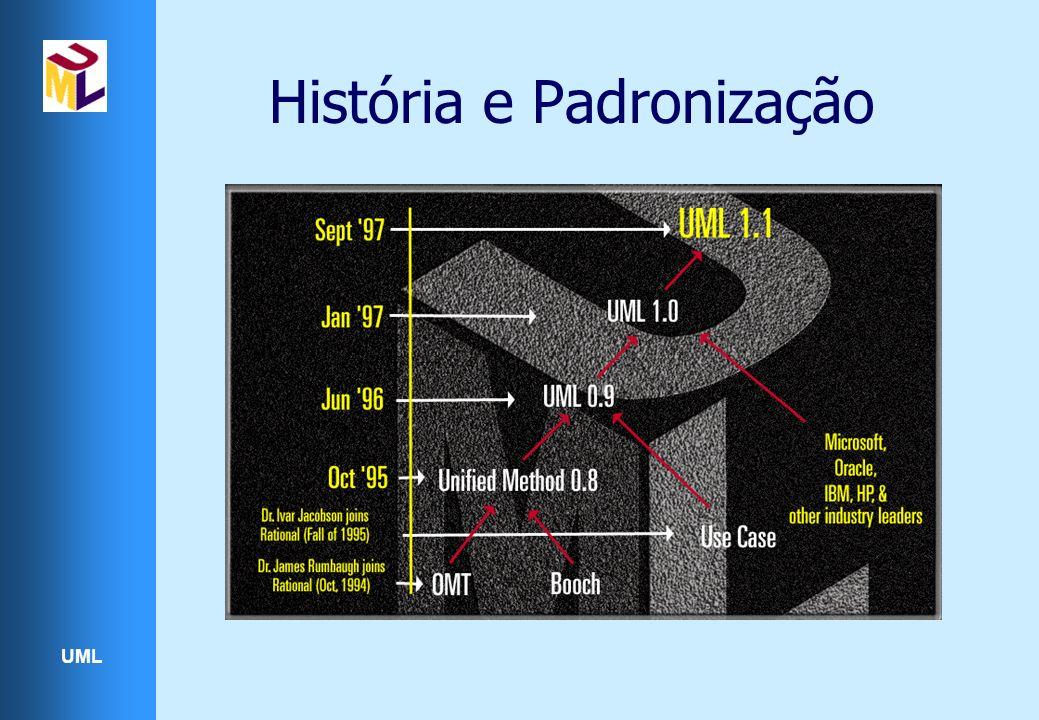 UML Concorrência dentro de um objeto Pode ser mostrada com partições pontilhadas Normalmente surge de dois ou mais atributos ortogonais Relógio alarmeON alarmeOFF 12hs 24hs InserirBateria acabouBateria