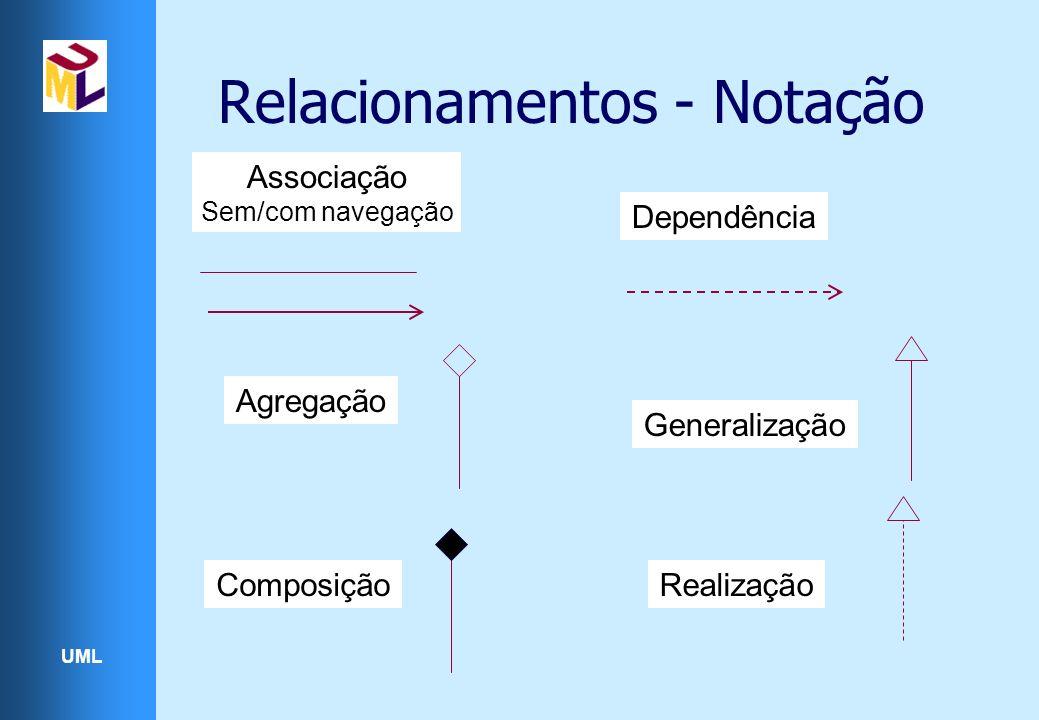 UML Relacionamentos - Notação Associação Sem/com navegação Agregação Realização Generalização Composição Dependência