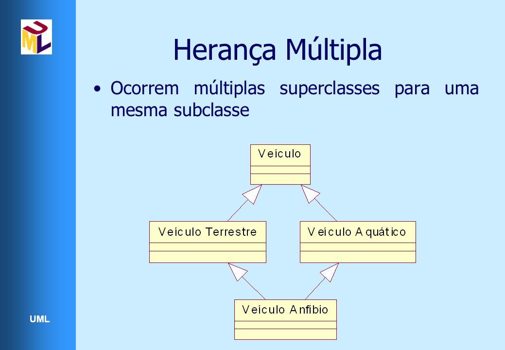 UML Herança Múltipla Ocorrem múltiplas superclasses para uma mesma subclasse