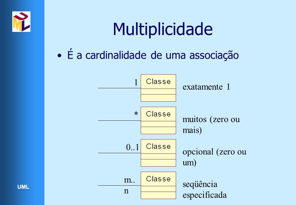 UML Multiplicidade É a cardinalidade de uma associação exatamente 1 1 muitos (zero ou mais) * opcional (zero ou um) 0..1 seqüência especificada m.. n