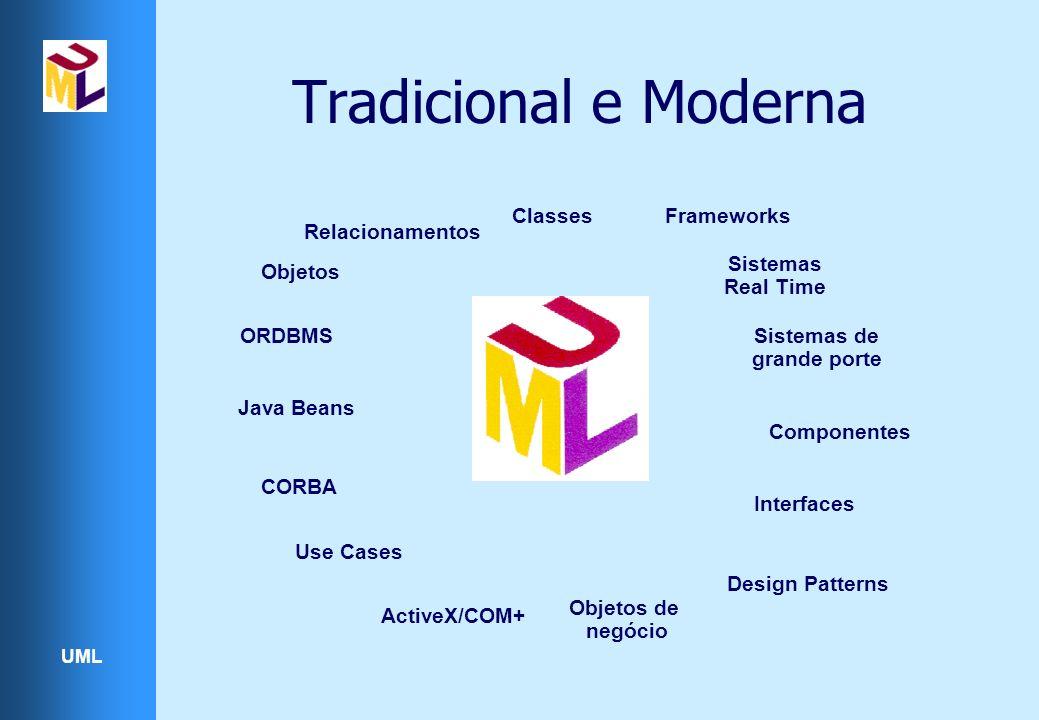 UML Tradicional e Moderna Classes Relacionamentos Objetos Use Cases Sistemas de grande porte Componentes ActiveX/COM+ ORDBMS CORBA Java Beans Interfaces Sistemas Real Time Objetos de negócio Design Patterns Frameworks