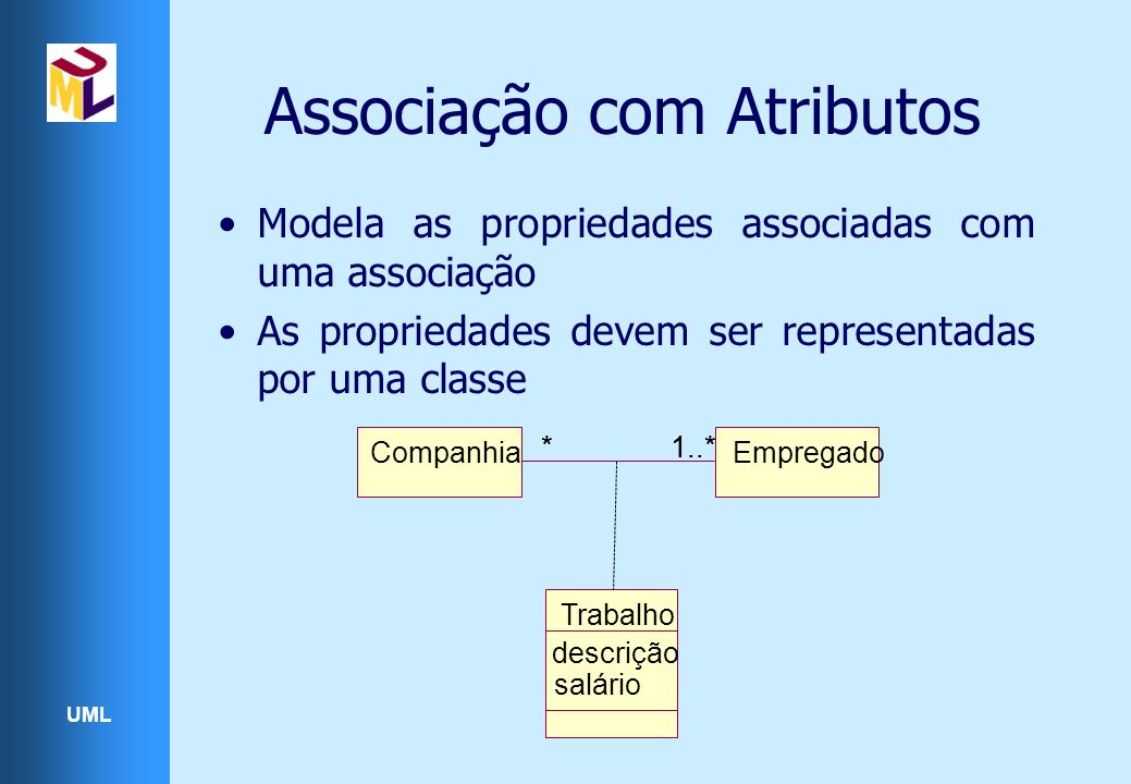 UML Associação com Atributos Modela as propriedades associadas com uma associação As propriedades devem ser representadas por uma classe CompanhiaEmpregado 1..*** Trabalho descrição salário
