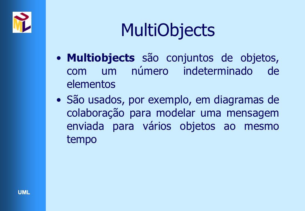 UML MultiObjects Multiobjects são conjuntos de objetos, com um número indeterminado de elementos São usados, por exemplo, em diagramas de colaboração para modelar uma mensagem enviada para vários objetos ao mesmo tempo