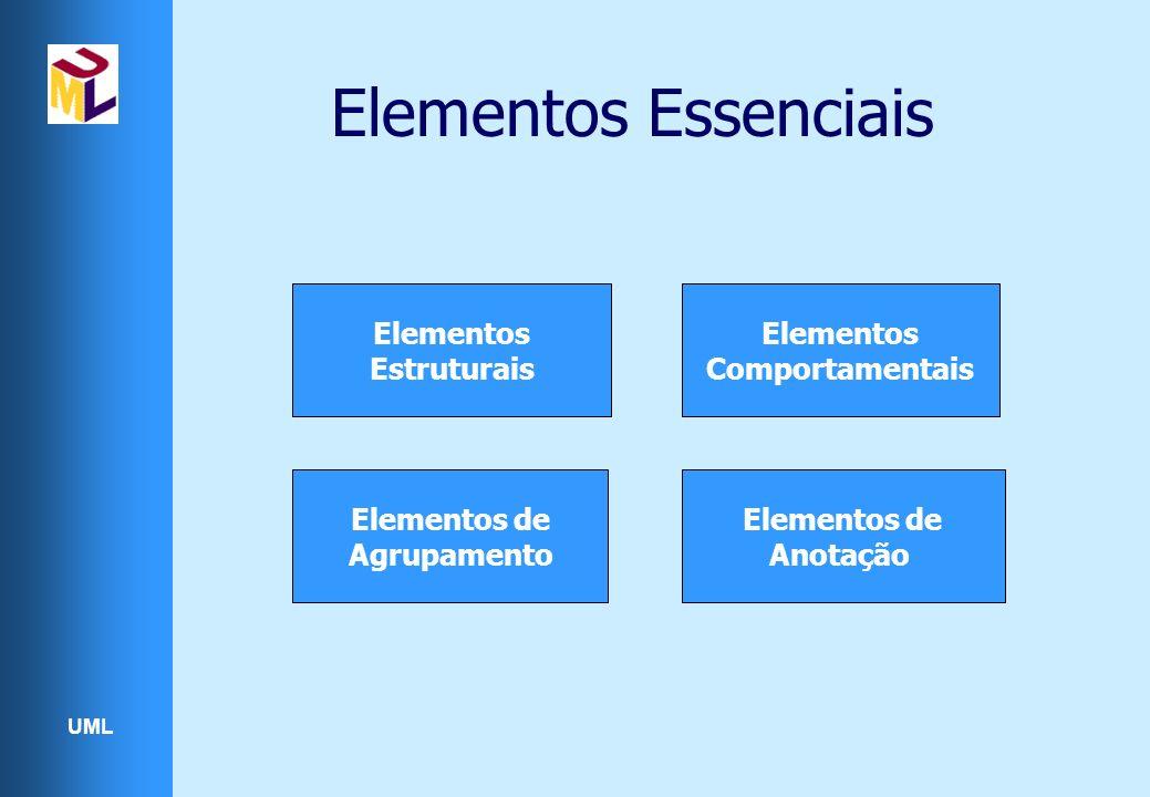 UML Elementos Essenciais Elementos Estruturais Elementos Comportamentais Elementos de Agrupamento Elementos de Anotação